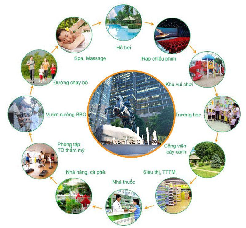 Những yếu tố đem lại sự lợi nhuận cho việc đầu tư cho thuê Sunshine City Saigon
